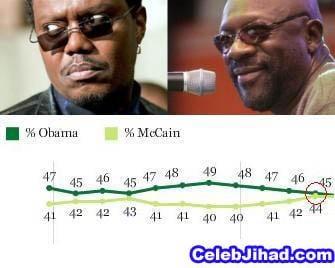 Obama Takes Slight Dip In Polls